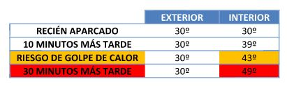 imagen tabla golpe de calor
